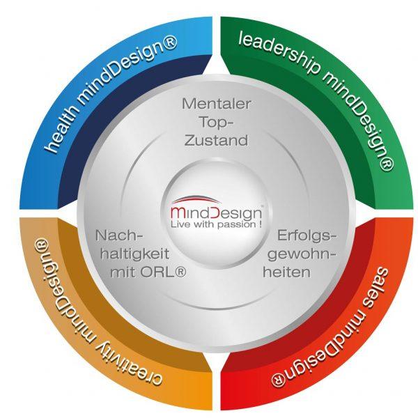 Grafik mindDesign - Methode www.mindDesigner.de